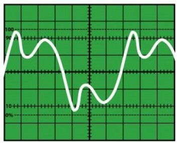 """Schematic oscillogram of a sound. Author: Klaus-Dieter Keller. Source: <a href=""""https://commons.wikimedia.org/wiki/File:Oszi_Klang.svg"""">https://commons.wikimedia.org/wiki/File:Oszi_Klang.svg</a>"""