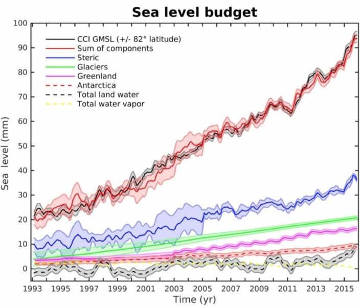 Slik har bidragene til havnivåstigningen utviklet seg. (Bilde: Legeais et al, 2018)