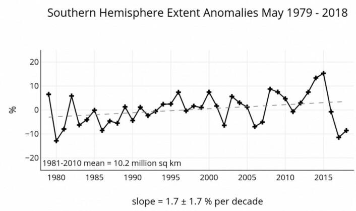 De siste årenes målinger står i sterk motsetning til trendlinjen for sjøisen utbredelse utenfor Antarktis. (Bilde: NSIDC)