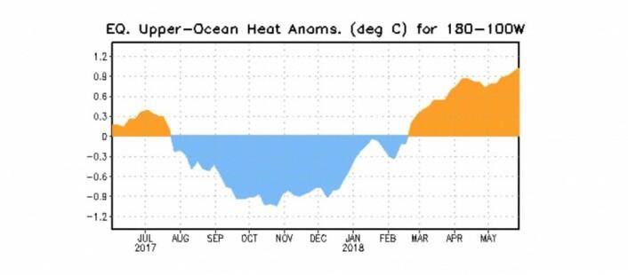 Varmekurven klatrer fortsatt. Hvor mange kelvinbølger behøves for å lage en El Ninjo? (Bilde: NOAA)