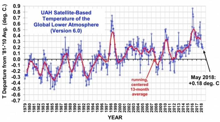 Globalt temperaturanomali i nedre troposfære fra UAH. (Bilde fra Roy Spencers blogg)
