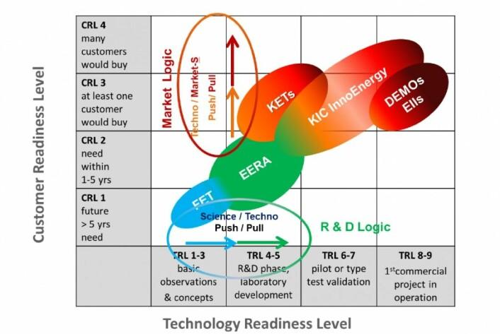 InnoEnergy jobber samtidig med den teknologiske utviklingen og klargjøring for markedet. (FOTO: Grafikk fra InnoEnergy presentasjon.)