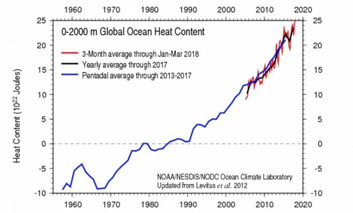 Kurven for varmemengden i havets øvre 2000 meter var rekordhøy i første kvartal. (Bilde: NOAA)