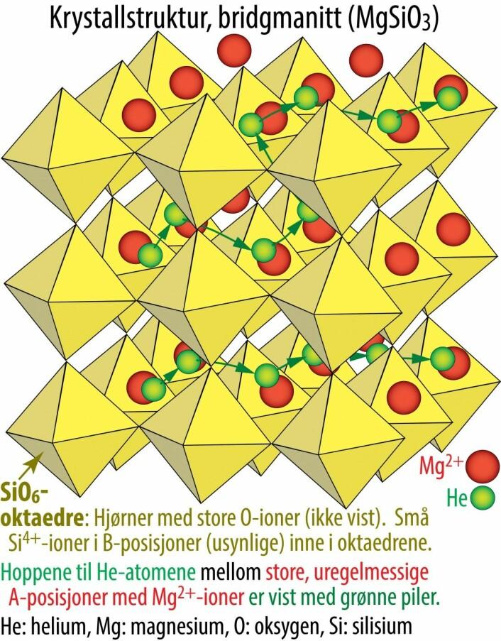 Figur 1. Forenklet fremstilling av hoppene til He-atomer gjennom krystallstrukturen til bridgmanitt. (Figur: R.G. Trønnes)