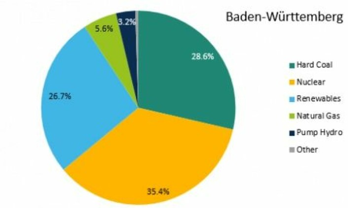 """<a href=""""https://www.cleanenergywire.org/sites/default/files/styles/large/public/images/factsheet/04032016-power-mix-badenwuerttemberg-2014.png?itok=YaKh4QwD"""">Energimiksen i Baden Württemberg</a> er ikke som den norske. Med over 60% kull og kjernekraft har de noe å ta fatt på for å få ned utslipp, og gjøre energimiksen klimavennlig. Grafikk: <a href=""""http://www.cleanenergywire.org"""">www.cleanenergywire.org</a>"""