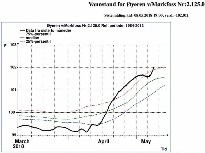 Vannstanden ved Mørkfoss (utløpet av Øyeren) i kveld. Hvor høyt vil Øyeren stige i år? (Bilde: NVE)