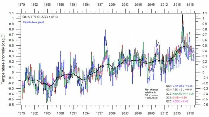 Den nye normalen er at verden blir varmere. Så langt synes i hvert fall Hadley, NOAA, GISS, UAH og RSS å være ganske enige. (Bilde: Climate4you)
