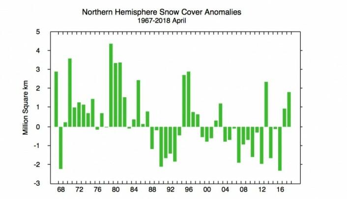 Mer snø enn normalt på den nordlige halvkule i april. (Bilde: Rutgers Univ.)