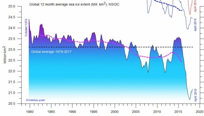 Sjøisens utbredelse globalt startet sitt kraftigste fall hittil for to-tre år siden. 5 års gjennomsnitt (rød kurve) er nå på sitt laveste, og er fortsatt på vei nedover. (Data: NSIDC. Grafikk: Climate4you)
