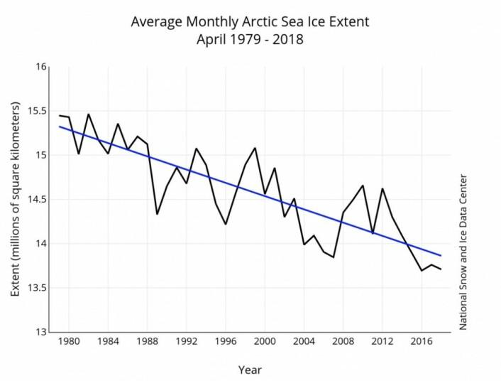 Den arktiske sjøisen ser ut til å være på en synkende trend - også i april. (Bilde: NSIDC)