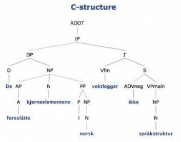 """Syntaktisk analyse av setninga De foreslåtte kjerneelementene i norsk vektlegger ikke språkstrukturgjort av analysatorenXLE-Web (<a href=""""http://clarino.uib.no/iness/xle-web"""">http://clarino.uib.no/iness/xle-web</a>)"""