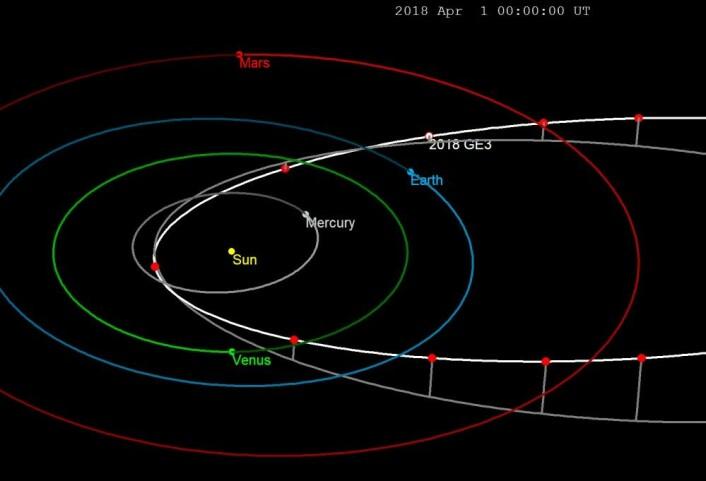 """Den hvite banen er for asteroiden 2018 GE3. Hver 30. dag er markert med rød prikk. De indre planetbanene er også inntegnet og markert. (Figur: Tomruen, <a href=""""https://creativecommons.org/licenses/by-sa/4.0/deed.en"""">CC-BY SA4.0</a>)"""