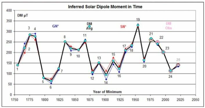 Prognosen fra Stanford University sier at solflekktallet for solsyklus 25 vil plassere seg et sted mellom syklusene 20 og 24. (Bilde: L. Svalgaard)
