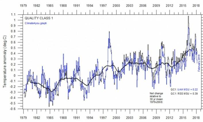 Temperaturkurvene fra UAH og RSS for nedre troposfære, samt gjennomsnittet av de to. (Data: UAH og RSS. Grafikk: Climate4you)