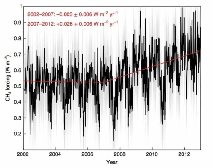 Et historisk øyeblikk: Den første direkte dokumentasjonen av økt tilbakestråling mot bakken fra metan i atmosfæren. (Bilde: Feldman et al, Nature Geoscience 2018).
