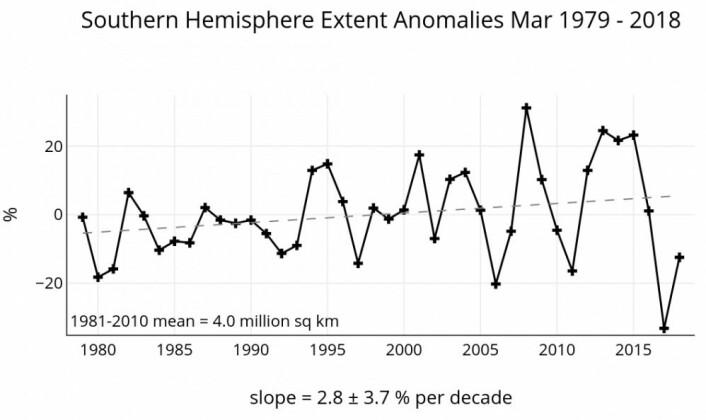 Hvor går veien videre for sjøisen i Antarktis? (Bilde: NSIDC)