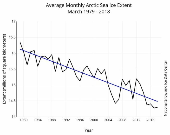 Årets mars-verdi gjorde trendlinjen for sjøisen i Arktis enda litt brattere. (Bilde: NSIDC)