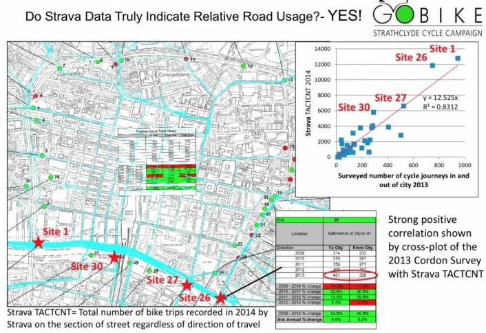 """Sykkelaktivister i Glasgow <a href=""""https://glasgowcycleman.files.wordpress.com/2015/06/glasgow_cycling_strava_evidence.pdf"""">kombinerte Strava data med byens egne opptellinger</a> av syklister for å argumentere at det var behov for bedre sykkelveier."""