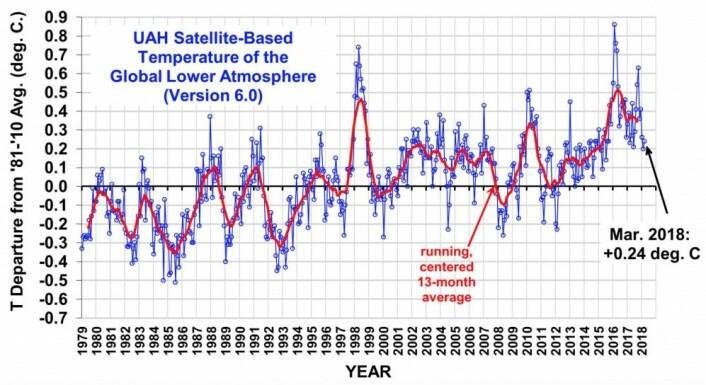 Tross La Nina i vinter kom det enda en høy UAH-verdi for global temperatur i nedre troposfære. På hvilket nivå vil global temperatur legge seg når vi får et ENSO-nøytralt år? (Bilde fra Roy Spencers blogg)