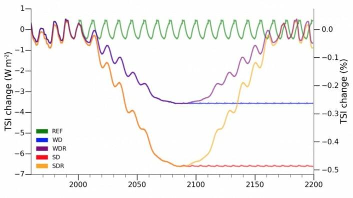 Sikkert morsomt å regne på, men disse to sol-scenariene framstår ikke som særlig realistiske. (Bilde fra Arsenovic et al, 2018)