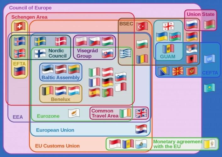 Europeisk integrasjon er svært intrikat, som godt illustrert i denne figuren. (Illustrasjon: Wikipedia, 2018)
