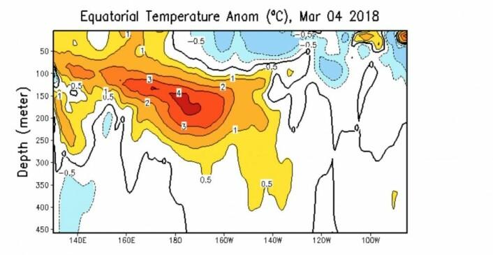 """Temperatur-anomali under ekvatorbeltet i Stillehavet. Vil dette store varme-anomaliet klare å """"rulle"""" hele veien til kysten av Sør-Amerika og starte en El Ninjo? (Bilde: NOAA)"""