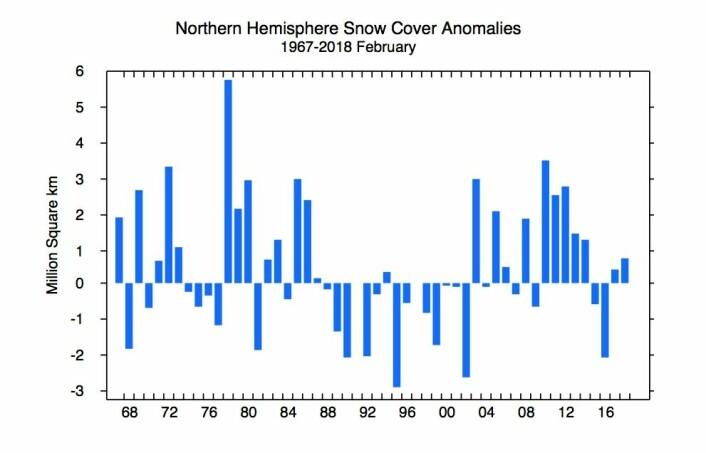 Diagram som viser avvik fra normalen for snødekket areal på den nordlige halvkule. (Bilde: Rutgers Univ.)