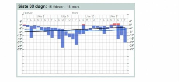 Temperatur siste 30 døgn fra værstasjonen på Kjeller. (Bilde fra yr.no)