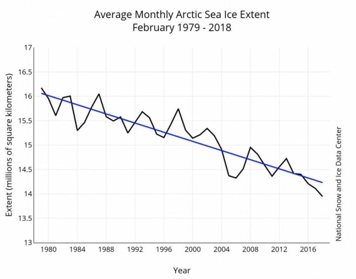 Det ble også i år ny minimumsrekord for sjøisens februar-utbredelse. (Bilde: NSIDC)