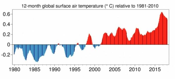 Løpende 12 måneders gjennomsnitt for global temperatur ligger fortsatt høyt hos Copernicus klimatjenesten ved ECMWF. (Bilde: C3S)