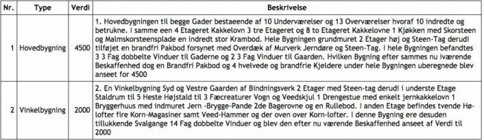 Transkribert branntakst 1798 for grnr. 17-21.