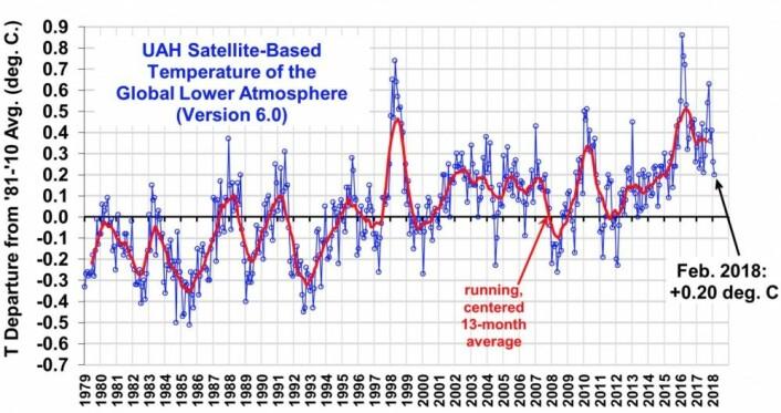 Februarverdien for global temperatur fra UAH var temmelig høy, når man tar i betraktning at det er en La Nina i Stillehavet. (Bilde fra Roy Spencers blogg)