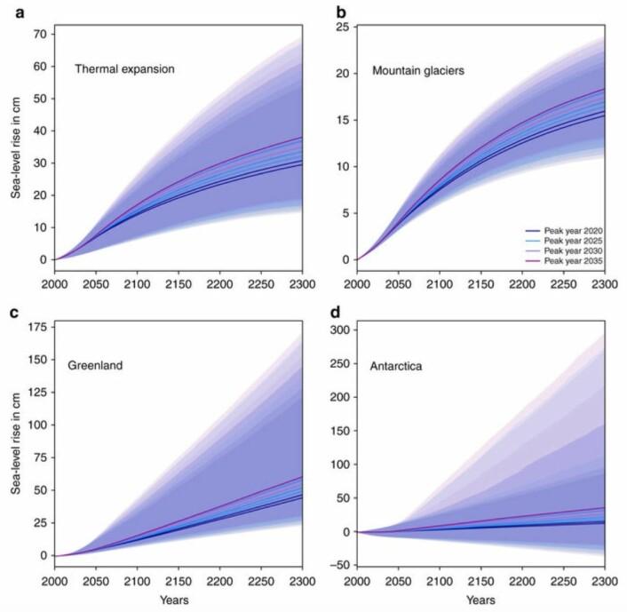 De forskjellige bidragene til videre havnivåstigning etter hvert som vi (hypotetisk) blir CO2-nøytrale. Fargene indikerer hvilket år man kommer i gang med kraftig reduksjon av utslippene. (Figur fra Mengel et al, Nature Communications, feb 2018).