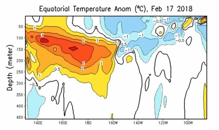 Her er det varme på vei østover mot kysten av Sør-Amerika. Men det vil ta noen uker før varmen kommer dit. (Bilde: NOAA)
