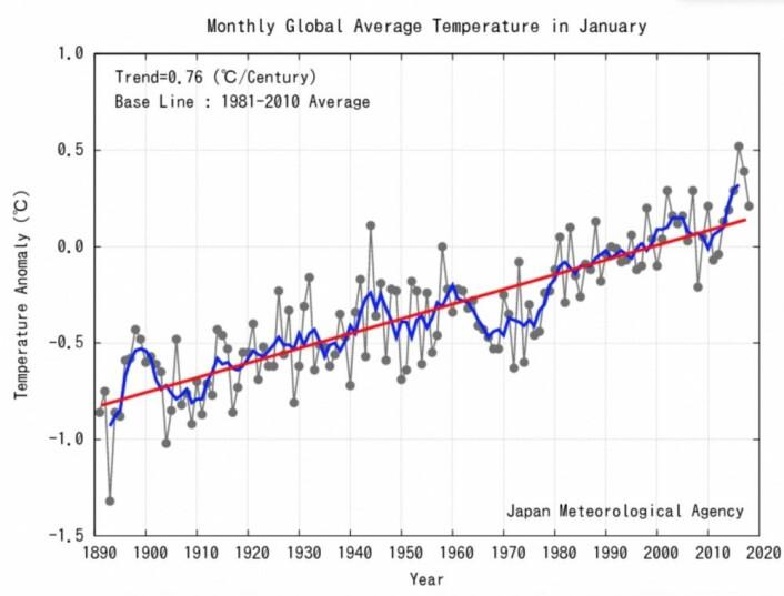 Omsider kom det en månedsverdi i nærheten av trendlinjen fra JMA. Hvor vil februar og mars havne? (Bilde: JMA)