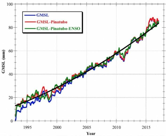 Kanskje er det her historiens dom felles over havnivåets akselerasjon i altimetersatellittalderen? (Bilde: Nerem et al, PNAS, 2018).