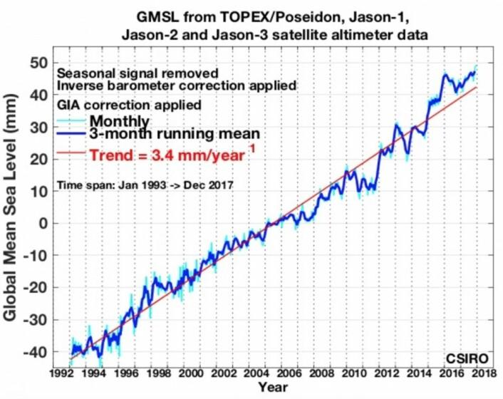 Den nyeste havnivåkurven, med data for hele 2017. (Bilde: CSIRO)
