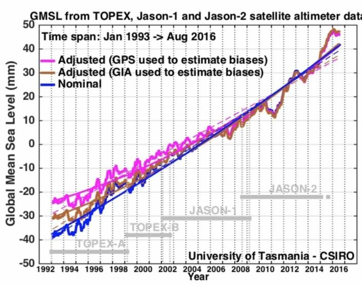 Figuren som for alvor satte fart i diskusjonen om en mulig akselerasjon i satellittmålt havnivå. (Bilde: CSIRO)