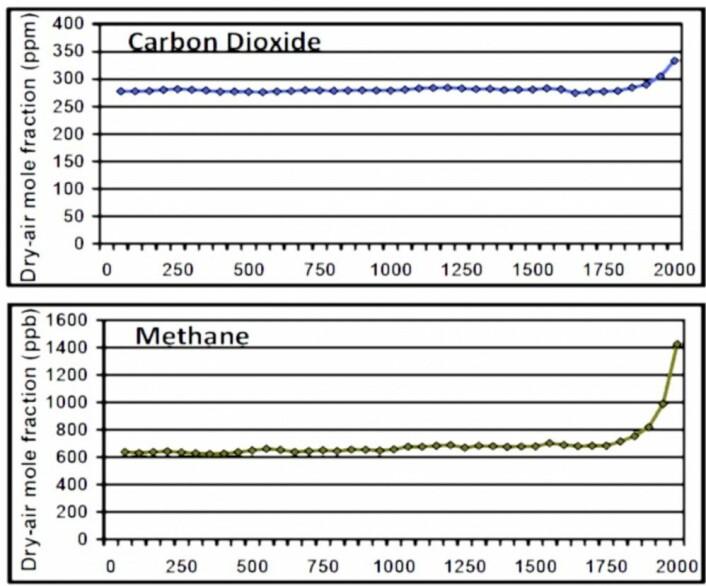 Innholdet av CO2 og metan i iskjerneprøveluftboblene de siste 2000 år fra Law Dome, Antarktis. (Bilde: CDIAC/Berkeley Lab)