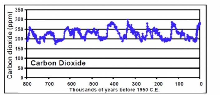 Slik har CO2-nivået variert gjennom 800 000 år fram til 1950 i Antarktis, i følge analysen av iskjerneprøve fra Dome C. (Bilde: CDIAC/Berkeley Lab)