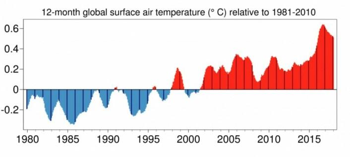 Kloden har vært veldig varm de seneste årene, og kurven for 12 måneders løpende gjennomsnitt ligger fortsatt høyt. (Bilde: C3S/ECMWF).