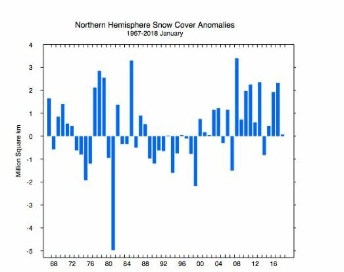 Ikke mye dramatisk ved snødekke-kurven for januar denne gangen. (Bilde: Rutgers Univ. )