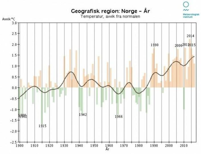 2017 ble det tyvende varmeste året her i landet, og drar dermed den nye normalen ytterligere oppover. (Bilde: MET)