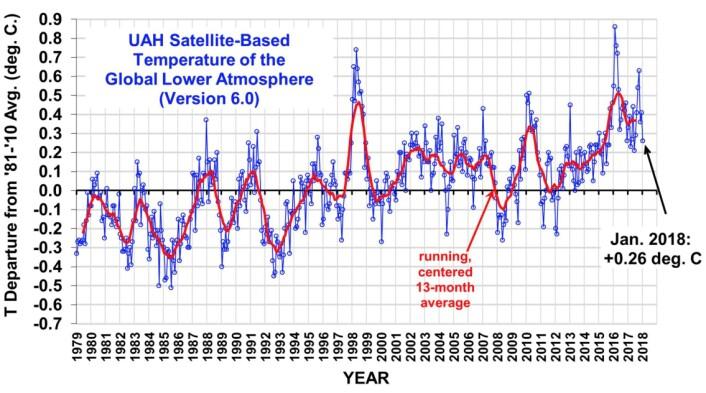 Global temperatur i nedre troposfære bærer preg av at det er La Nina nå, og vil nok gjøre det i to-tre måneder til. (Bilde fra Roy Spencers blogg).