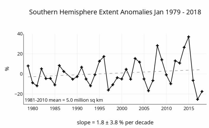 Nesten like lite januar-sjøis i Antarktis i år som i fjor, etter mange år med mye is der. (Bilde: NSIDC)