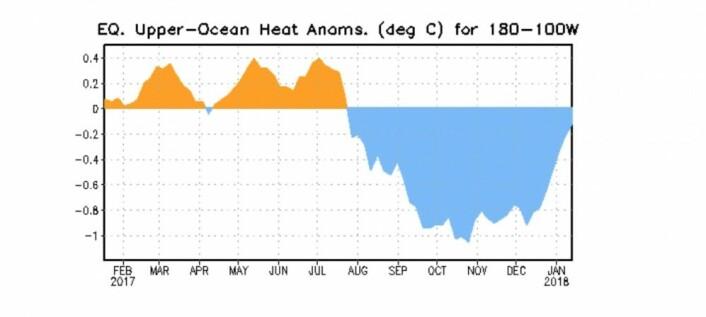 Den første kelvinbølgen går - og varme flyttes østover i Stillehavet. (Bilde: NOAA)