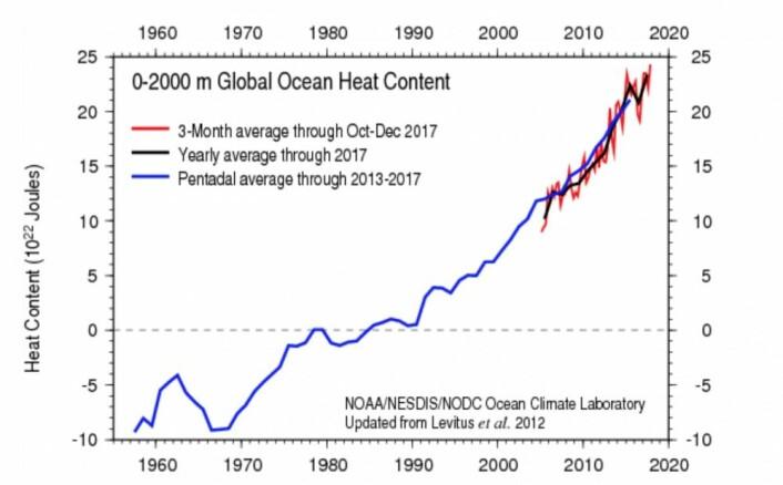 2017 ble det varmeste året som er registrert så langt i havet. Ikke overraskende. (Bilde: NOAA)