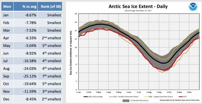 Sjøis-året 20171 i Arktis. (Bilde: NOAA/NSIDC)