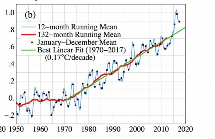Oppover går det, og her har man funnet en trend på 0,17 grader pr tiår siden 1970. (NASA GISS/Columbia Univ.)