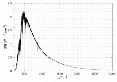 598241a0 Spektrum av strålingen som sola sender ut, målt av Solar i 2008 av Solar på